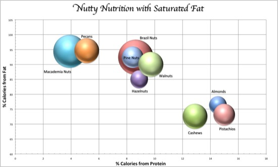 Graph with Sat Fat