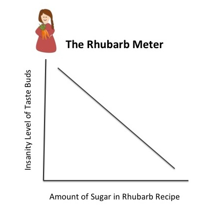 The Rhubarb Meter @ The Happiness in Health
